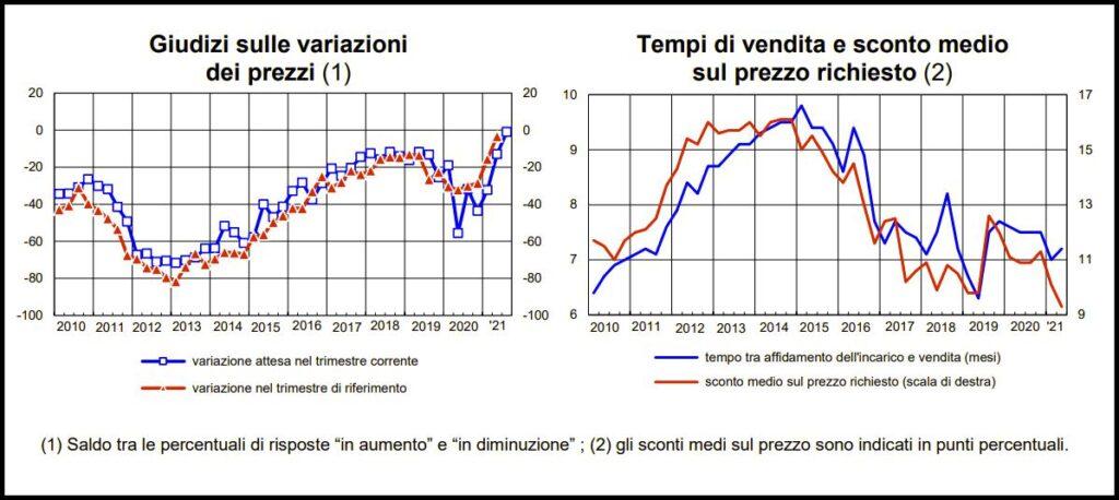 Sondaggio mercato immobiliare Bankitalia 2021
