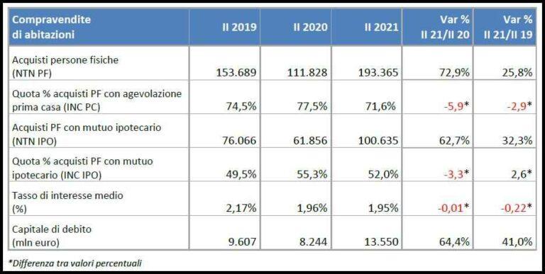 Mercato immobiliare II trim 2021 - OMI