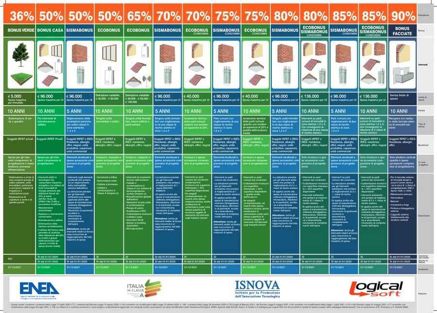 Poster riepilogativo delle detrazioni fiscali per le abitazioni e i condomini